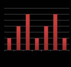 cycle bar chart