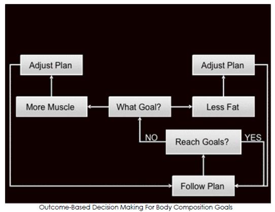 © John Berardi & Michael Fry, 'Grapplers Guide to Sports Nutrition