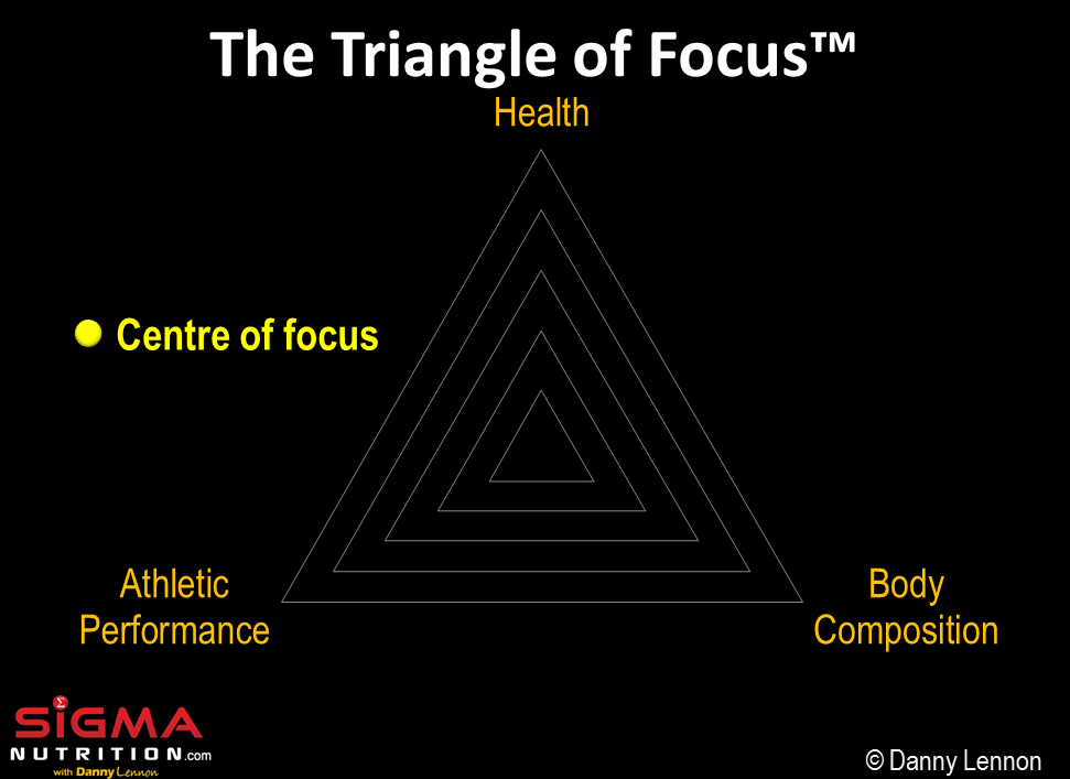 Triangle of Focus Sigma Nutrition