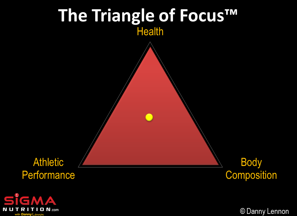 triangle of focus