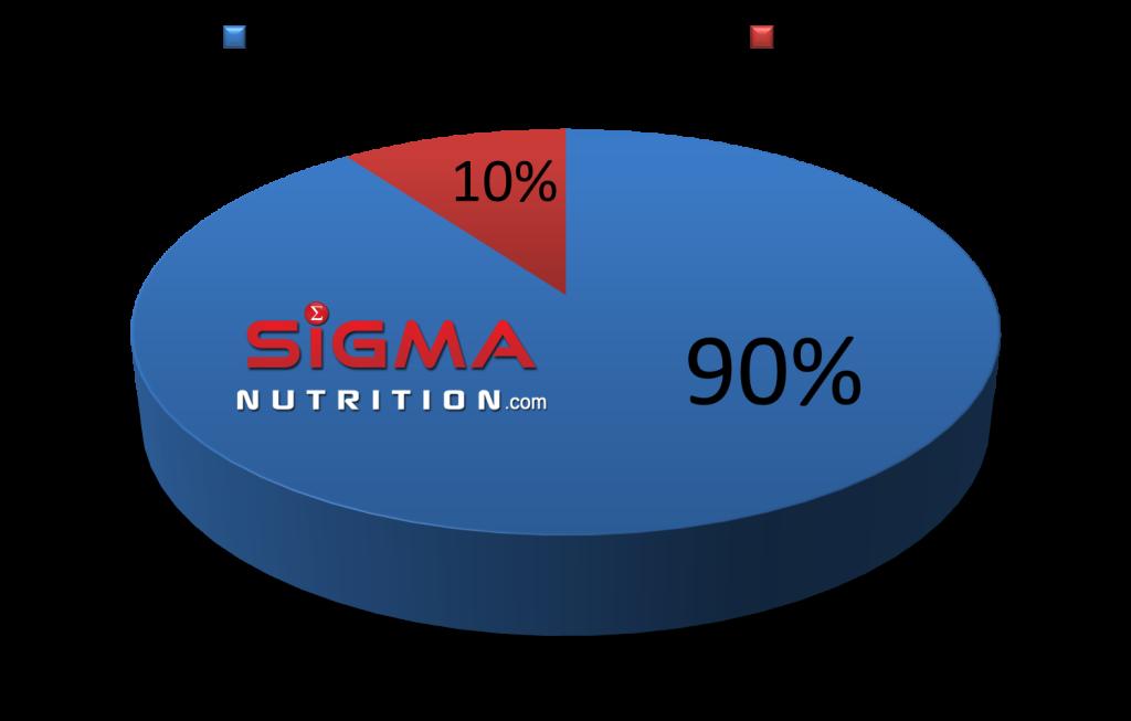 sigma pie chart