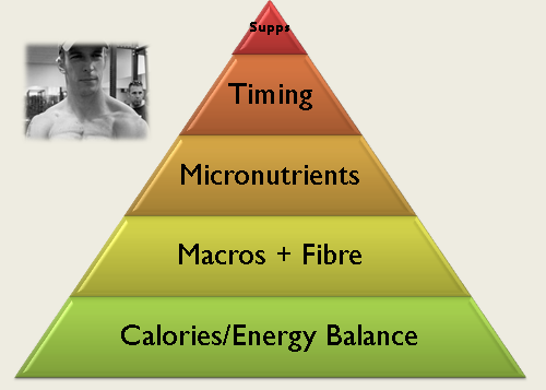 Eric Helms' Pyramid of Nutritional Considerations