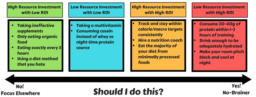 What's the ROI of Your Nutrition Choices? | Sigma Nutrition