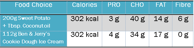 Macro Comparisons Made Using Data From MyFitnessPal