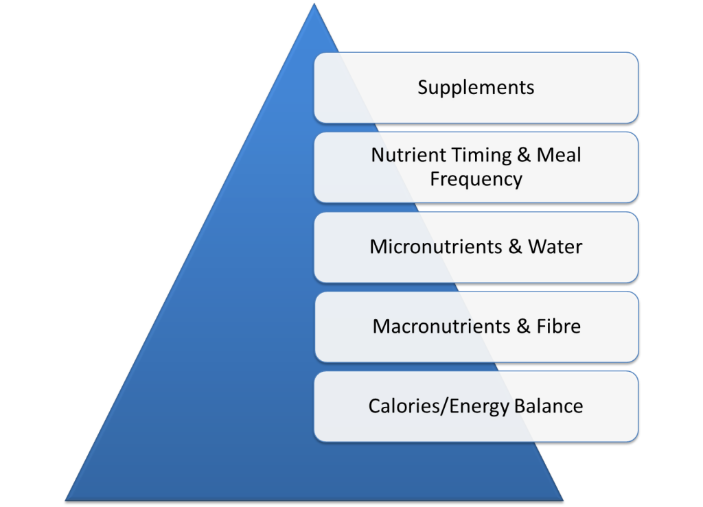 Image result for nutrition hierarchy pyramid