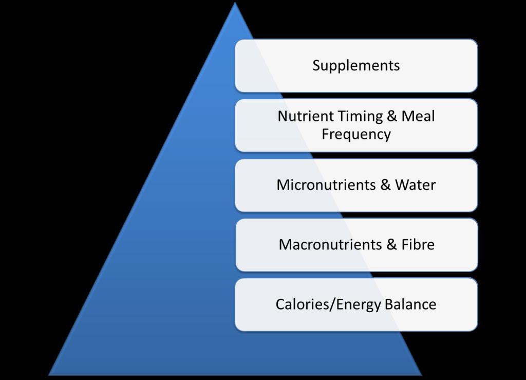 Eric Helms' Nutritional Pyramid