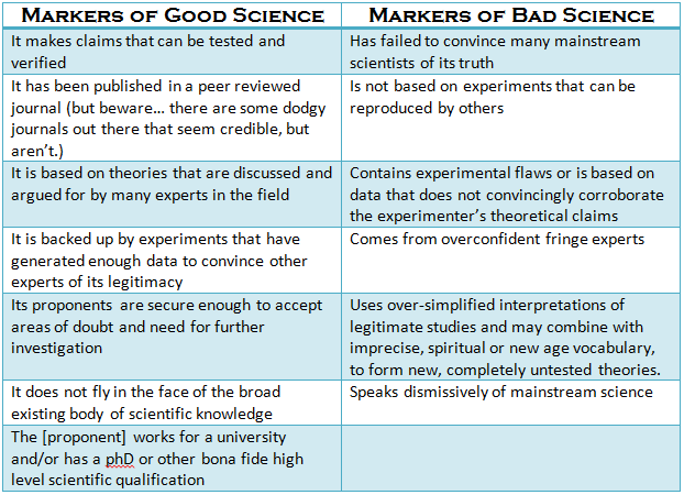 Adapted from: A letter to the TEDx community on TEDx and bad science