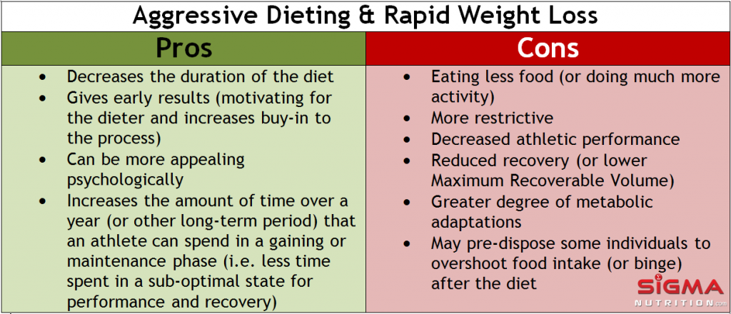 pros_and_cons_of_aggresive_dieting