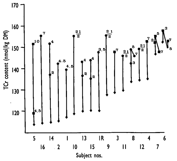 Taken from Harris et al. (1992), Total creatine (TCr) content of the quadriceps before and after supplementation with creatine. Notice how those subjects with the lowest starting TCr content tended to have the greatest increases following supplementation.
